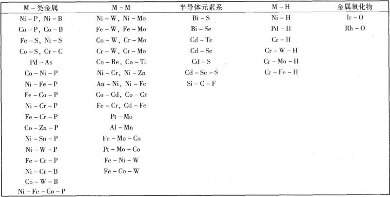 电沉积制备的非晶态合金