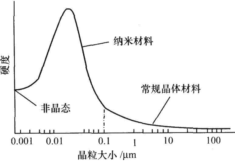 晶粒尺寸变化对硬度的影响