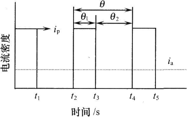 脉冲周期和占空比的关系