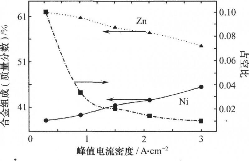 脉冲电流密度对zn—Ni合金组成的影响