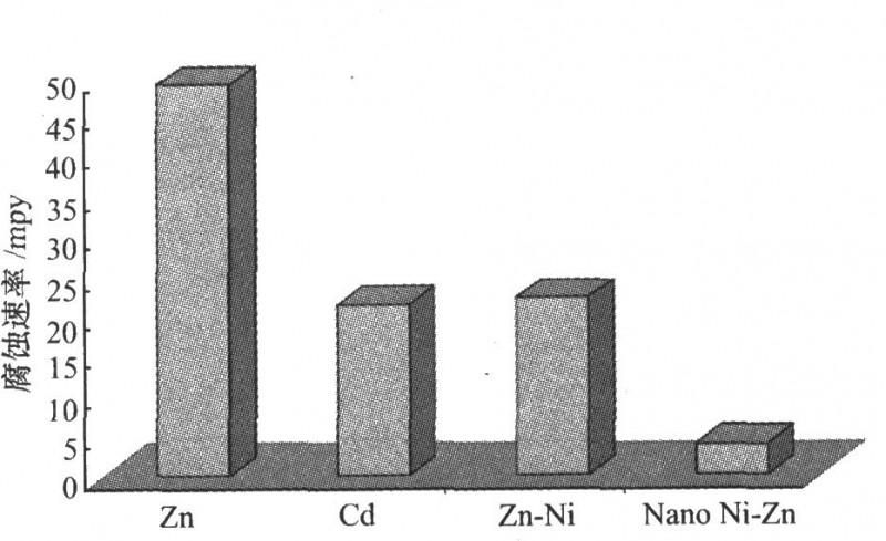 不同牺牲性镀层腐蚀速率的比较
