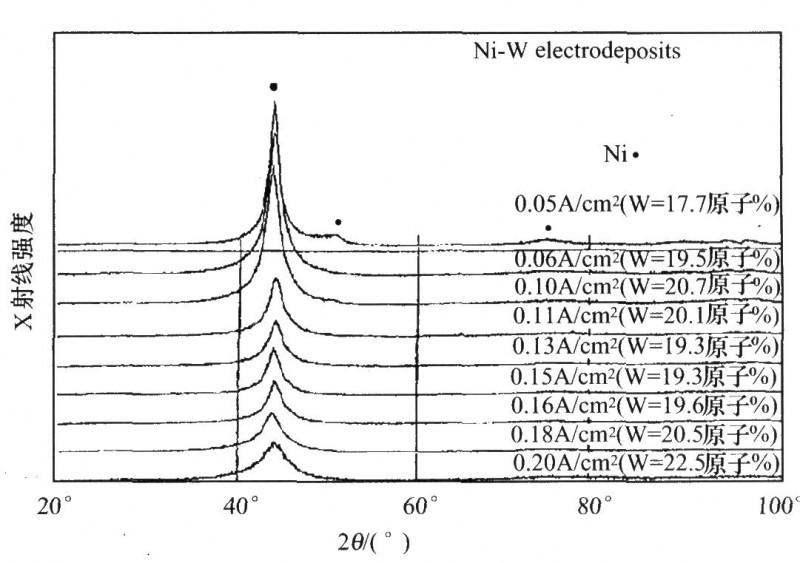 不同电流密度经热处理(450℃,24h)后的平均晶粒尺寸及维氏