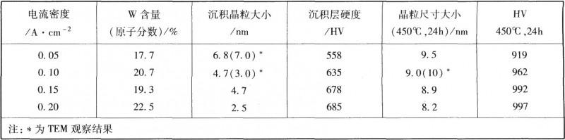 不同电流密度经热处理(450℃,24h)后的平均晶粒尺寸及维氏(Viker)硬度的关系