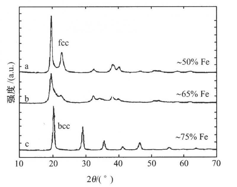 用脉冲电沉积法得到的三种Fe—Ni纳米合金x射线图谱