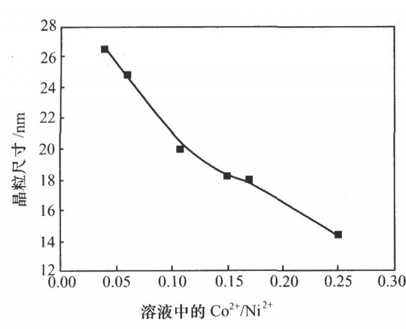 电解液中C02+/Ni2+比与形成晶粒尺寸的关系