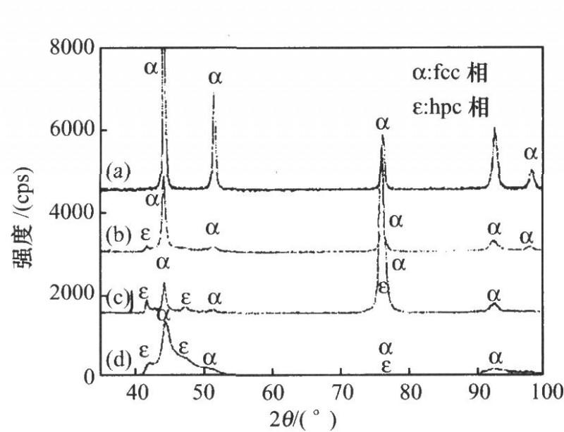 不同C02+含量的C0—Ni合金沉积层的XRD图谱