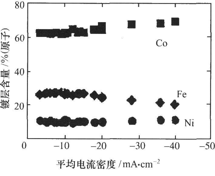 平均电流密度对膜组成的影响