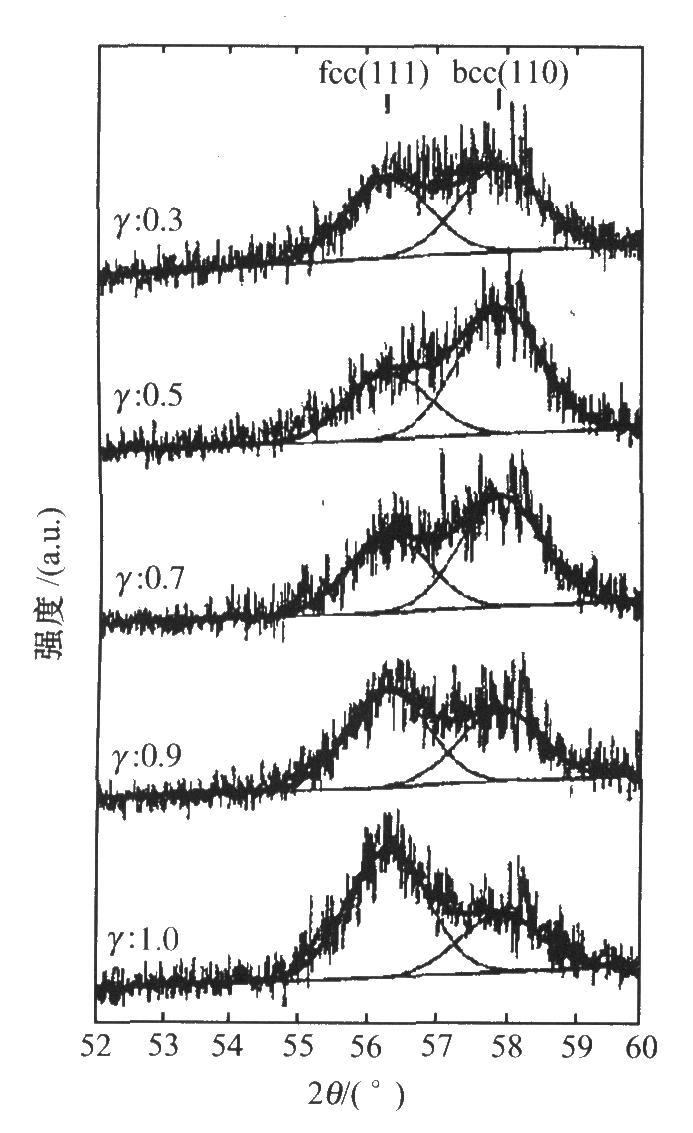 不同占空比条件下,c0—Ni—Fe合金膜的XRD图谱