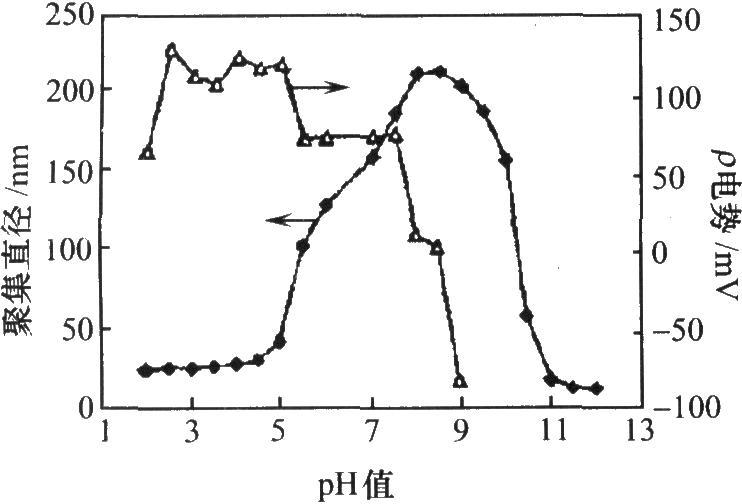 镀液中pH值的变化与电势及平均聚集直径的关系