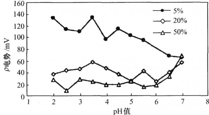 在不同含量的溶液中'电势与pH值的关系