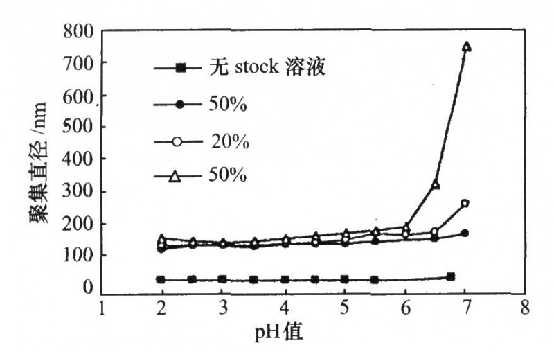 pH值与平均聚集直径及不同溶液浓度的关系
