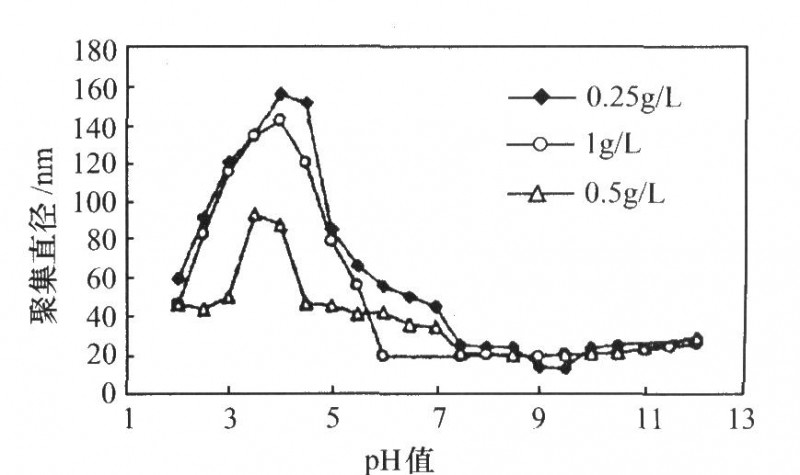 不同含量的Si0:纳米微粒在水中分散,平均聚集直径的情况