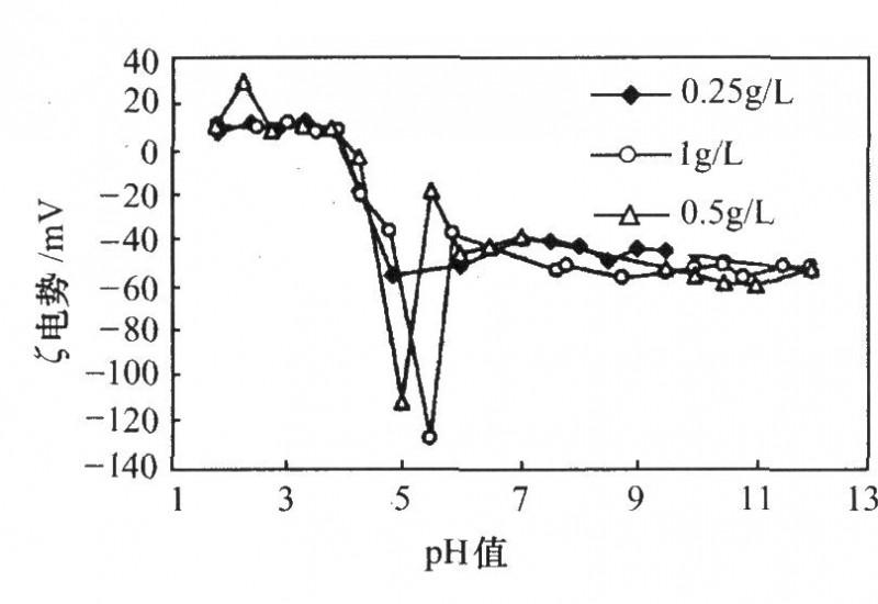 纳米微粒在不同含量的水溶液中的Zeta(')电势与pH值的关系