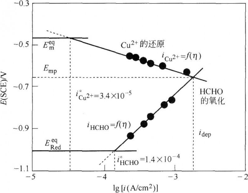 Cu2+还原的电流-电位曲线和还原剂甲醛氧化的电流-电位曲线