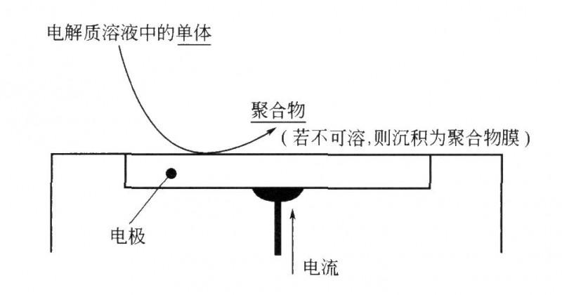 电聚合过程的示意图