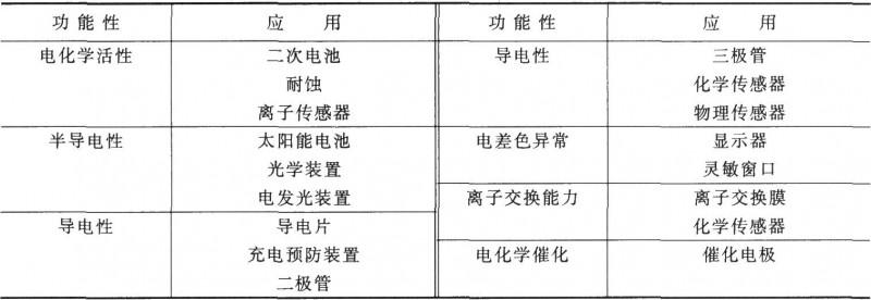 电聚合物的功能和应用