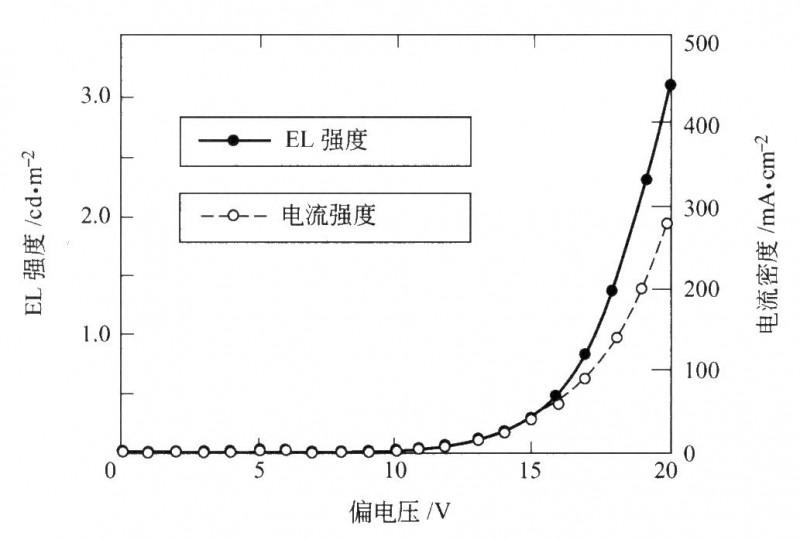 使用PPhT/NBR复合膜装置的电流和EL强度与偏电压的关系图