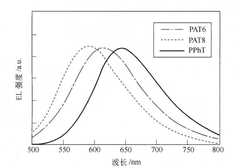 不同聚噻吩衍生物/NBR复合膜的EL谱