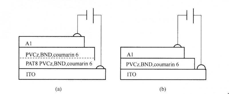 装置结构(a)在铟阴极和IT0阳极之间存在电聚合层和浸渍