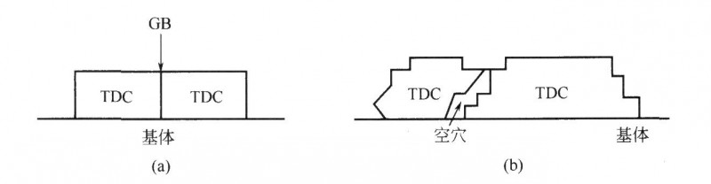 三维晶粒(TDC)的两种聚结方式