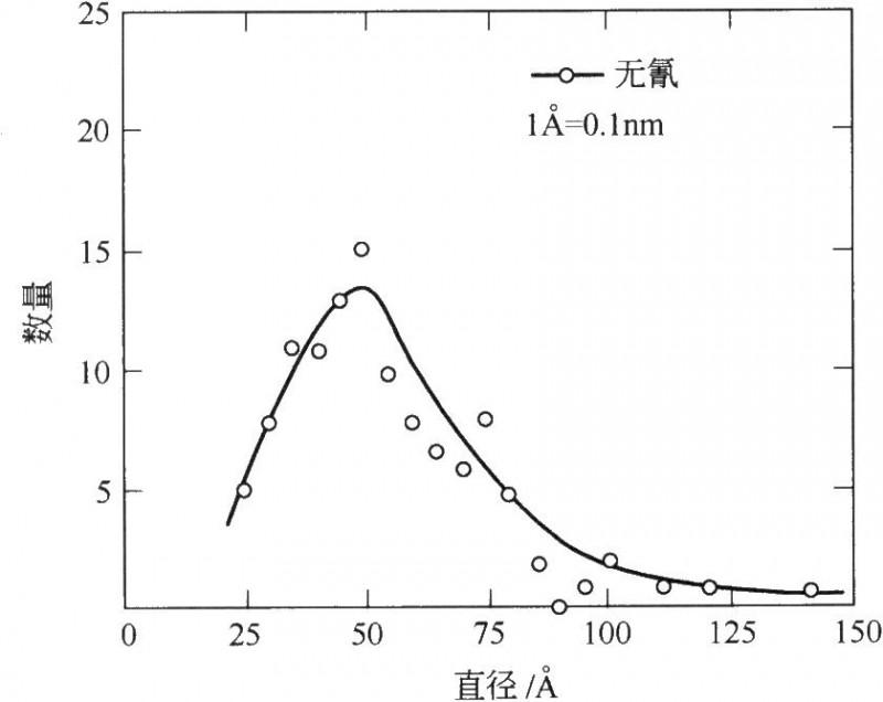 氢气泡的数量分布与气泡尺寸的关系