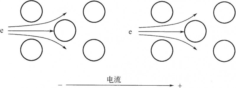 高电流密度(i)104A/cm2)流动过程中电子动量向金属晶格