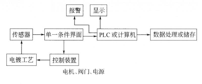自动电镀工艺监控系统的示意图