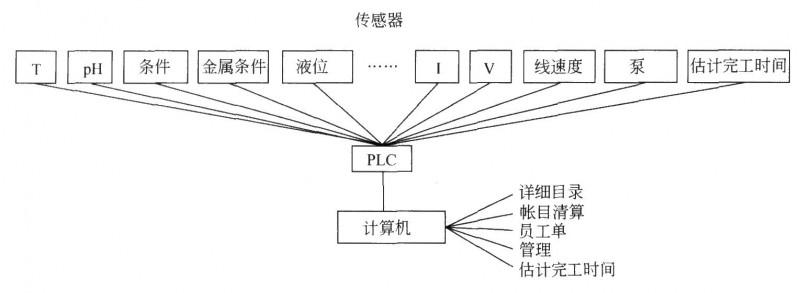 电镀车间计算机集成制造系统(CIM)示意图