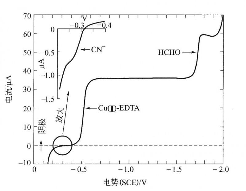 化学镀铜电镀液控制器的极谱分析