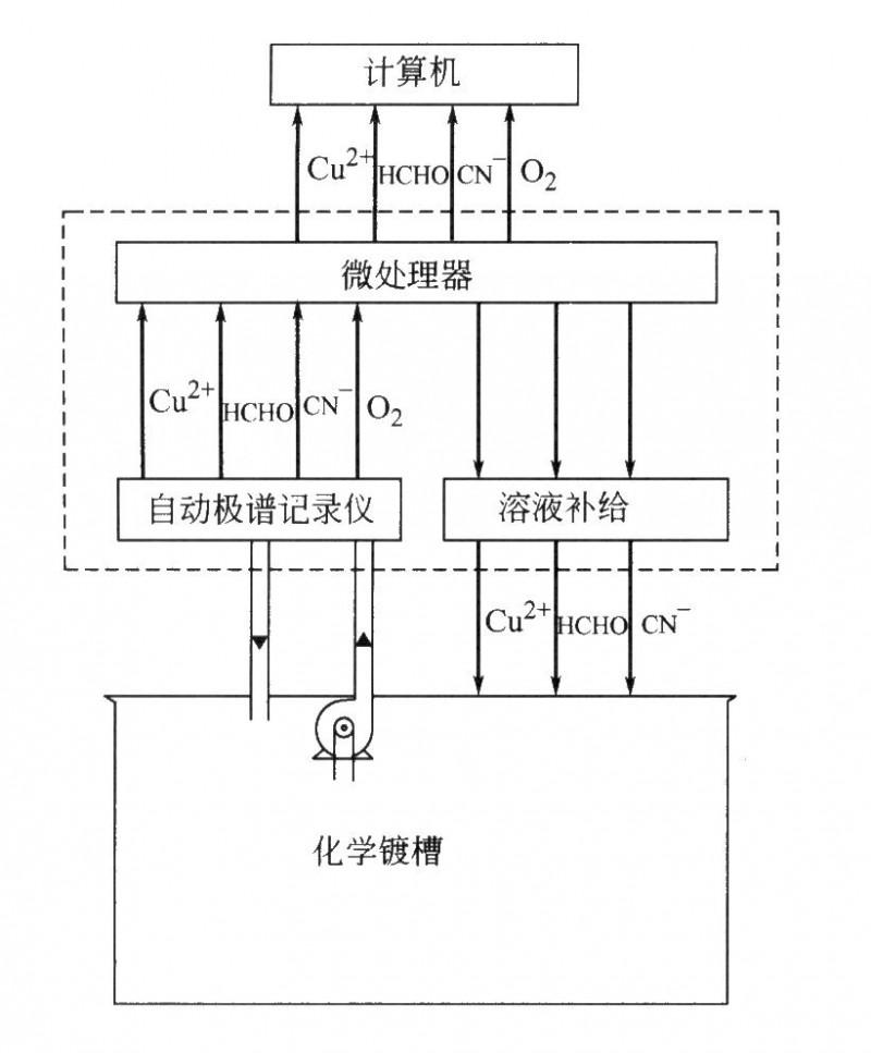 化学镀铜电镀液监控系统