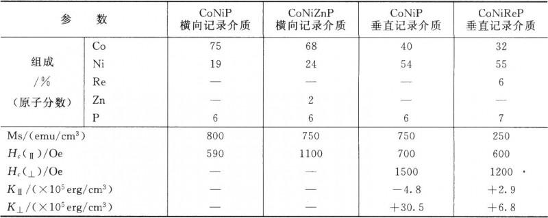 化学镀CoNiP和CoNiZnP横向及垂直记录介质的磁性