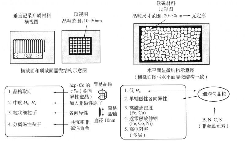 用于磁头芯材料的垂直磁记录介质和软磁层示意图