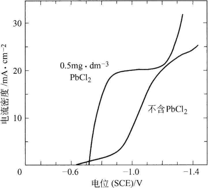 PbCl2对[Au(CN)2]-还原极化曲线的影响(Matsuoka等[19])