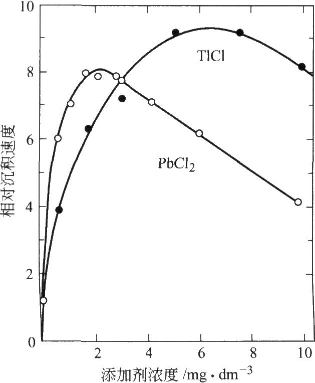PbCl2和TlC1浓度对硼氢化物槽沉积速度的影响(Matsuoka等[l9])