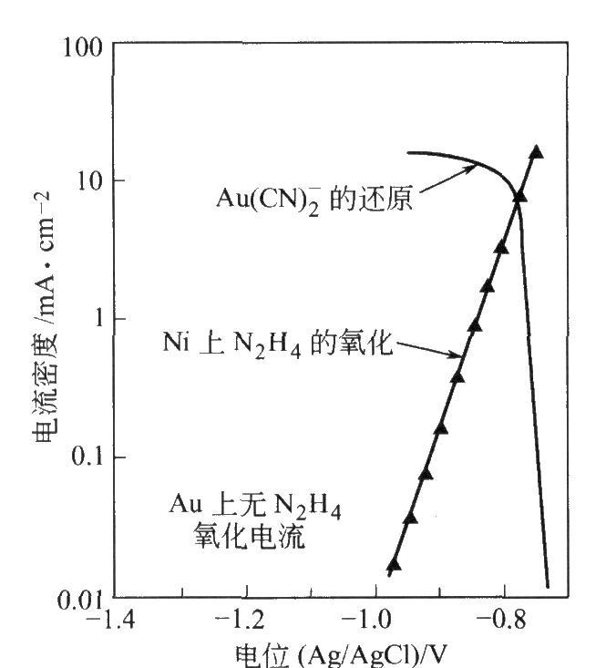 镍电极上[Au(CN)2]-还原和肼氧化的极化曲线