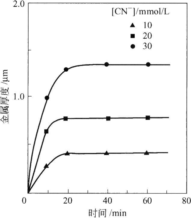 不同氰化物浓度下,肼作还原剂的基体催化镀金层厚度与时间的关系曲线(Iacovangelo[28])