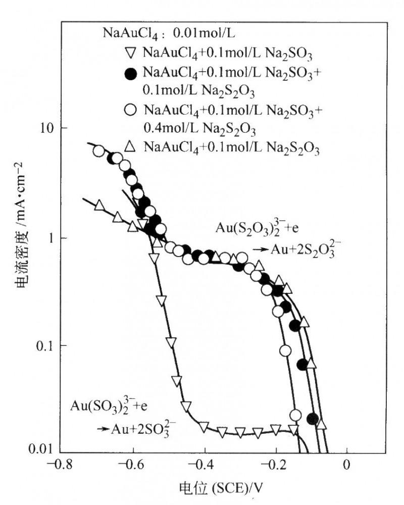 NaAuCl4、Na2S03和Na2S203不同混合物中金沉积的极化曲线