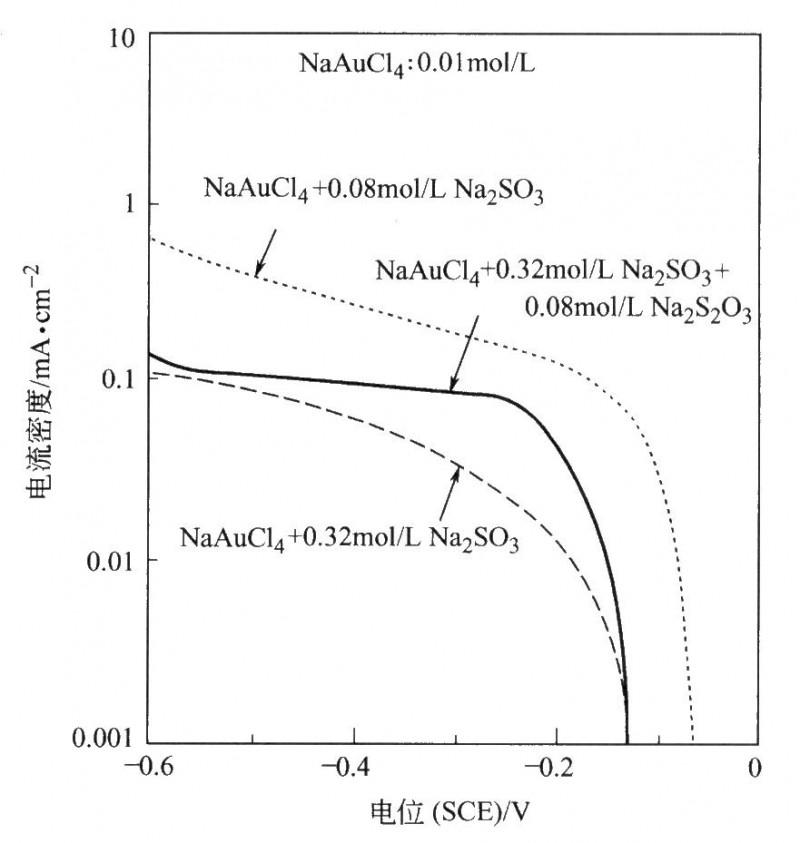 NaAuCl4、Na2S03和Na2S203不同混合物中金沉积的极化曲线。