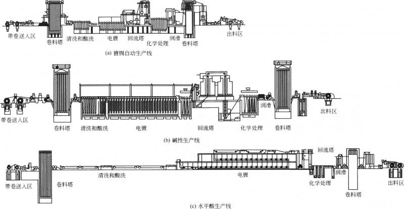 三种类型的镀锡生产线示意图