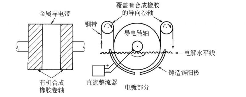 单面镀锌的导电卷轴和CAROSEL电镀单元布局简图