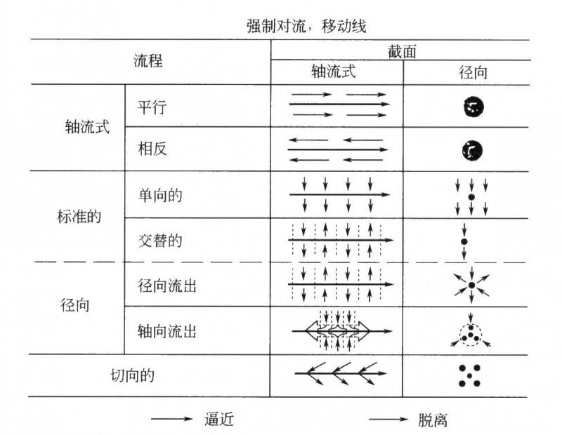 基于强制流动方向的槽设计分类
