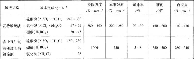 几种不同镀镍溶液中所获镍镀层的物理性质