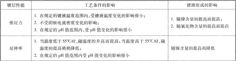 各种因素对瓦特镀镍层力学性能的影响