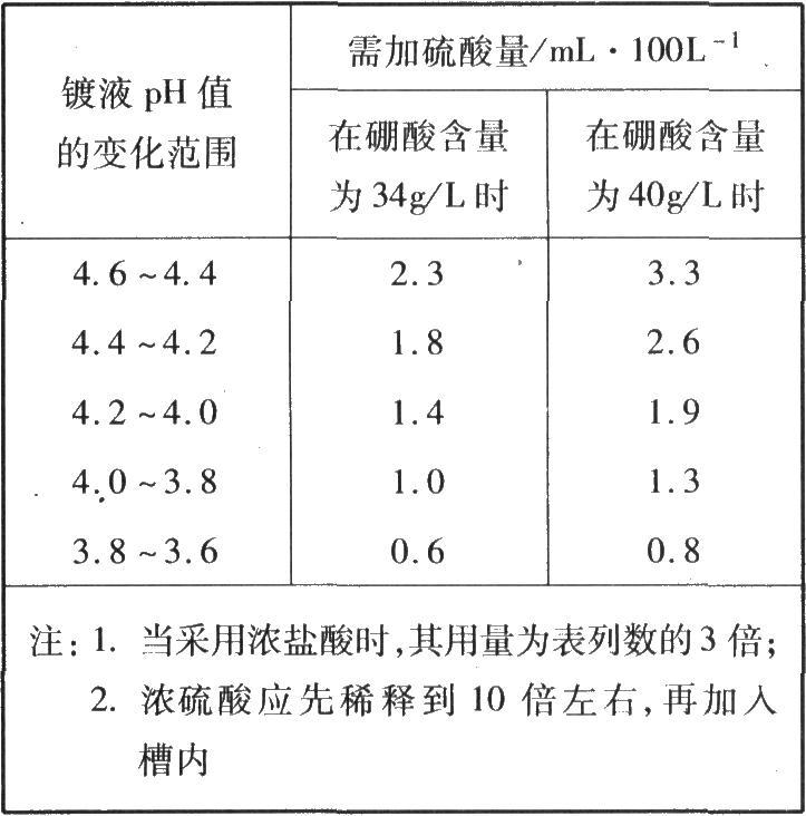 在降低。pH值时需用硫酸(相对密度l.84)的参考数