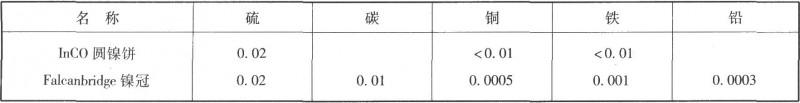 国外含硫镍阳极的成分