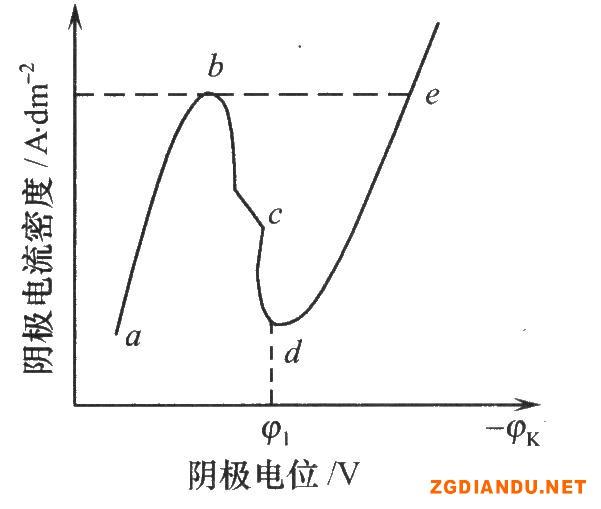 镀铬的阴极极化曲线
