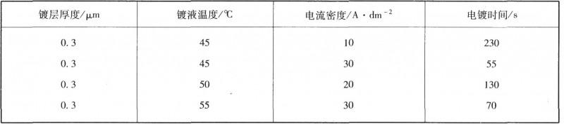 温度、电流密度与厚度的关系电流密度与厚度的关系