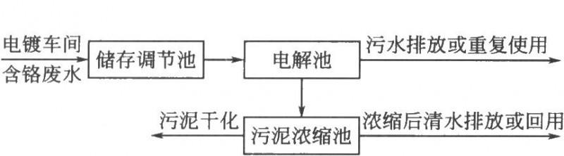 电解法处理流程示意
