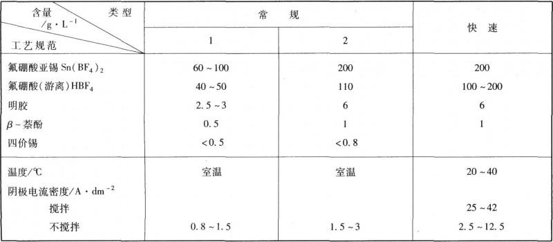 氟硼酸盐镀锡工艺规范