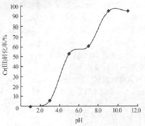 初始pH对废水中Cr(Ⅲ)转化率的影响